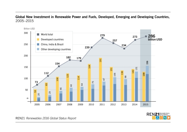 global-new-investment-in-renewable-power-and-fuels