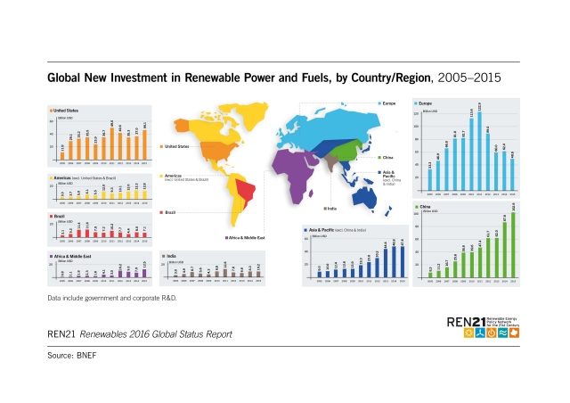 global-new-investment-in-renewable-power