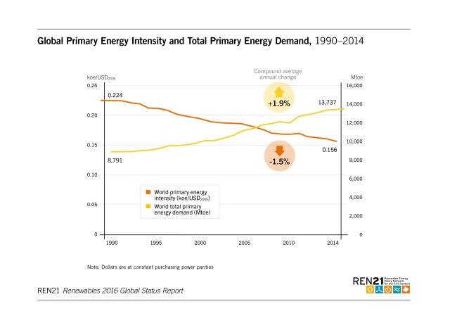 global-primary-energy-intensity-and-global-primary-energy-demand