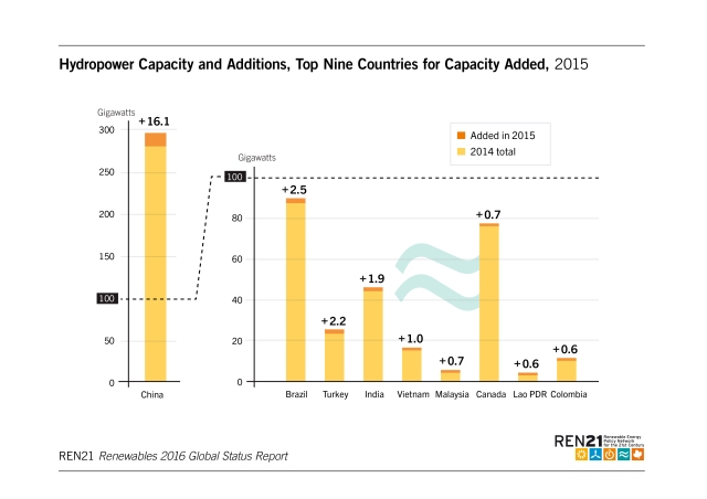 hydropower-capacity-and-additions-top-9-countries