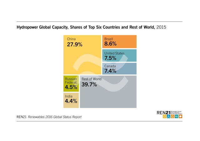 hydropower-global-capacity