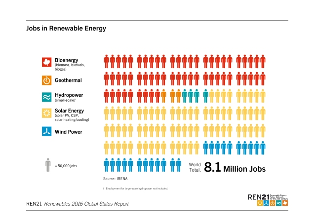 jobs-in-renewable-energy