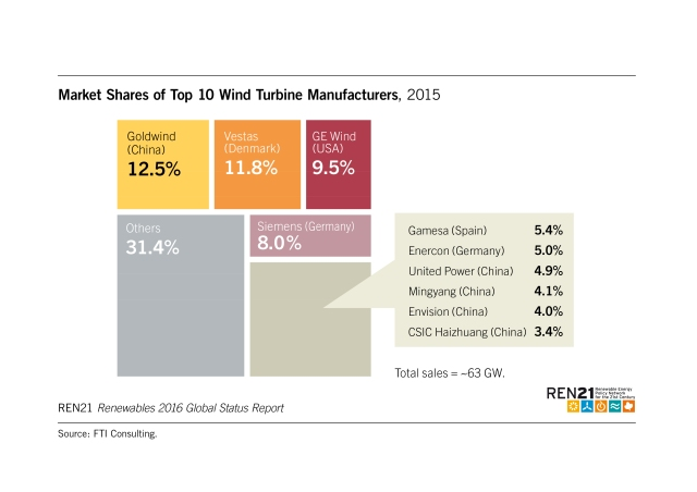 market-shares-of-top-10-wind-turbine-manufactures