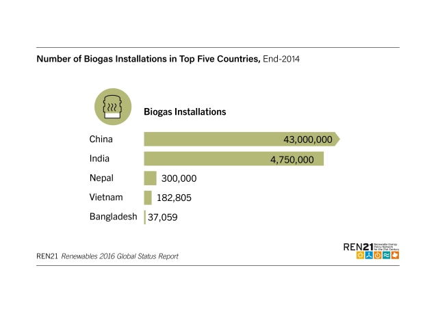 number-of-biogas-installations-in-top-5-countries