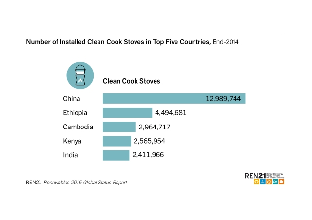 number-of-installed-clean-cook-stoves-in-top-5-countries