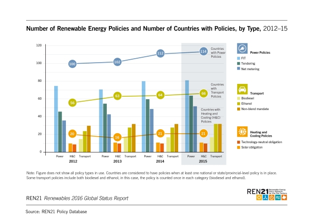 number-of-renewable-energy-policies-and-number-of-countries-with-policies