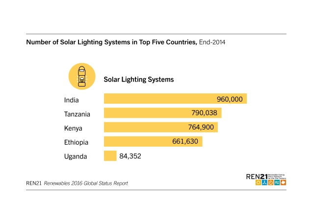 number-of-solar-lighting-systems-in-top-5-countries