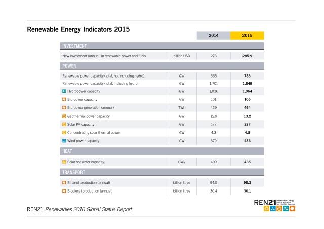 renewable-energy-indicators-2015