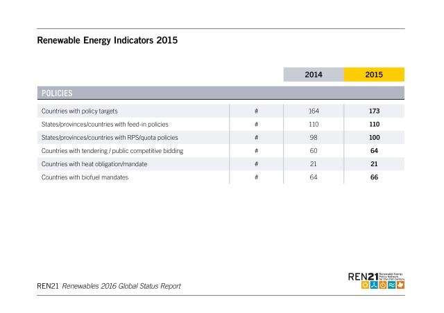 renewable-energy-indicators
