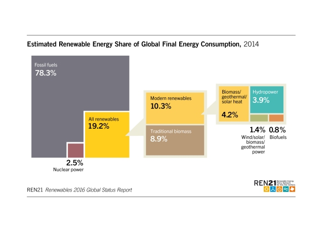 renewable-energy-share-of-global-final-energy-consumption2014