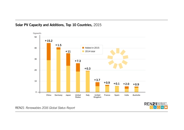 solar-pv-capacity-and-addtitions