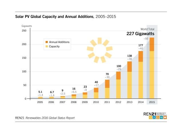 solar-pv-global-addtions-2005-2015