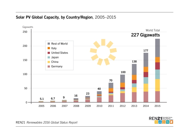 solar-pv-global-capacity-2005-2015