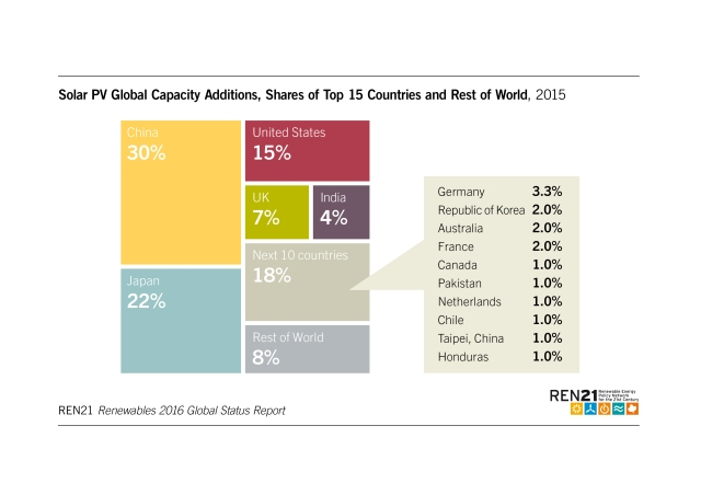solar-pv-global-capacity-additions-top-15-countries