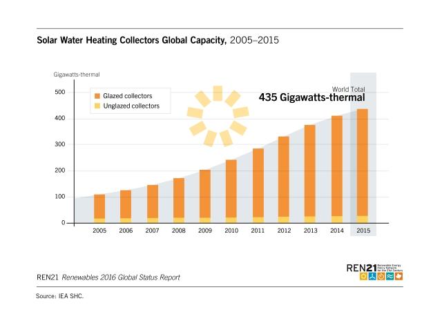solar-water-heating-capacity