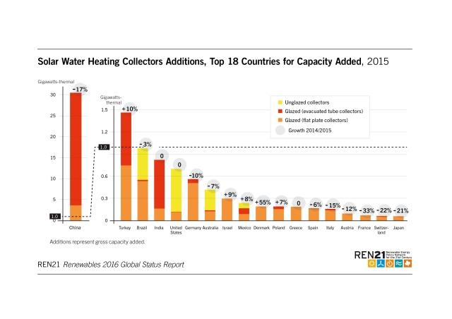 solar-water-heating-collectors-addtitions-top-18-countries