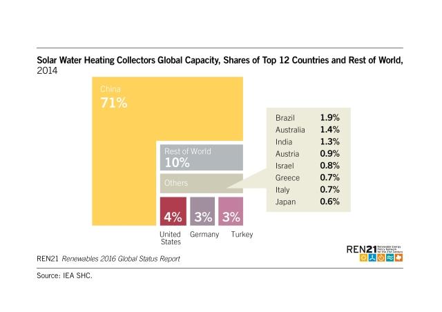 solar-water-heating-global-capacity