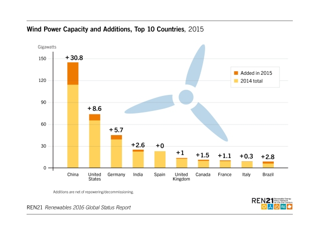 wind-power-capacity-and-additions-top-10-countries