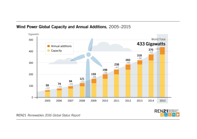 wind-power-global-capacity-and-addition