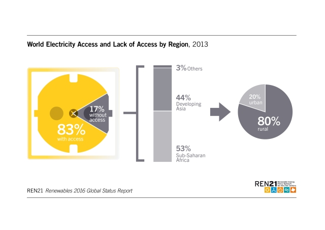 world-electricity-access